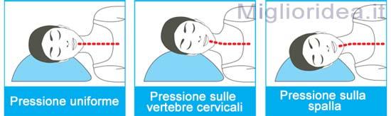 Posizione Corretta Per Dormire Cervicale.Cuscino Cervicale Gli 8 Ortopedici Medicali Realmente